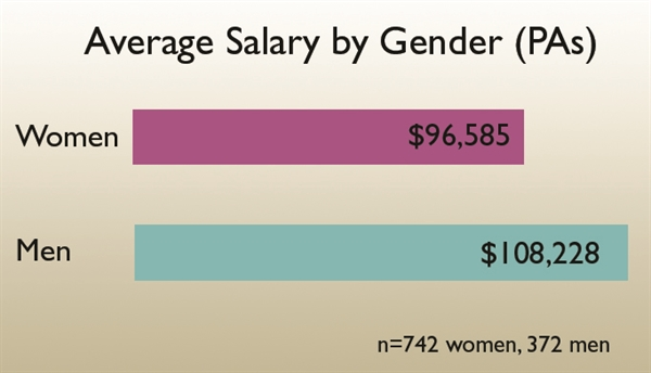 The average salary for female PAs earning $20,001 to $149,999 per year is $96,585, with their male counterparts bringing down substantially more: $108,228.