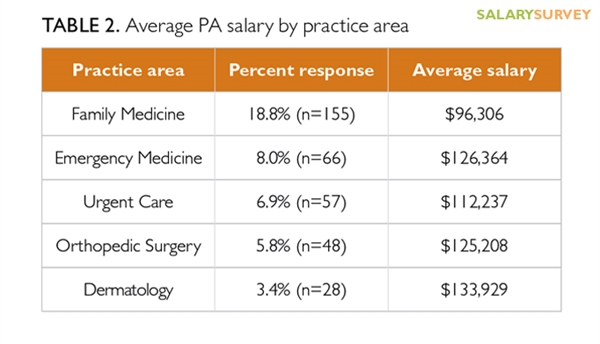 Although dermatology was the least popular practice area (3.4%), dermatology PAs made nearly $134,000.