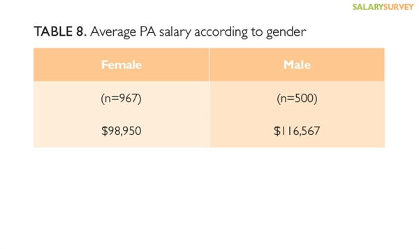 A large gap remains in salaries between male and female PAs.